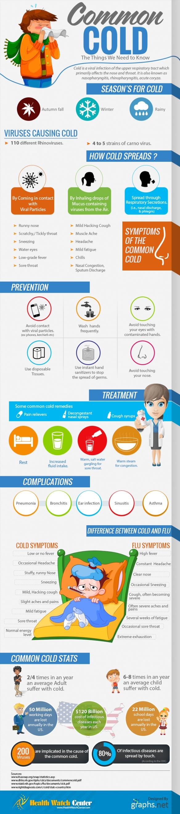 Infographic on the Common Cold