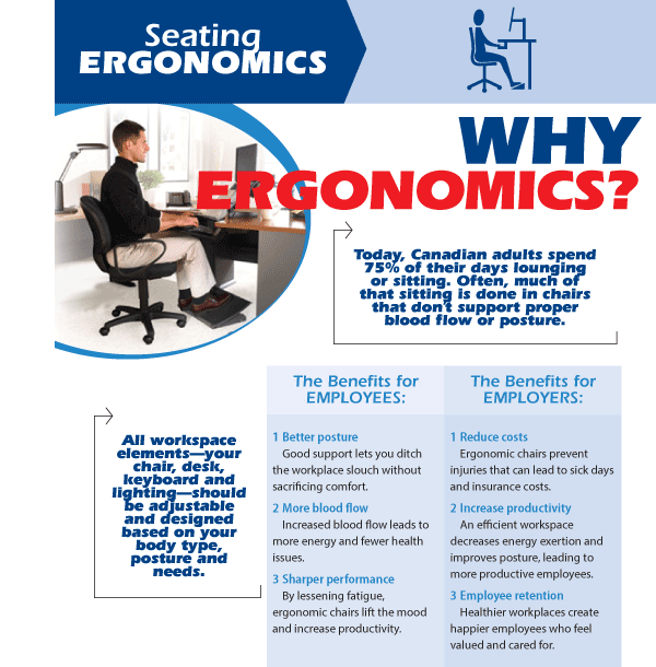 Ergonomics at the workplace